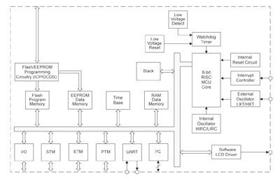 Microcontrolador con driver para LED o LCD