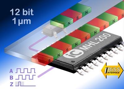 Integrado monochip para codificadores magnéticos