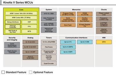 MCU para control de motor