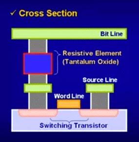 Tecnología ReRAM para microcontroladores