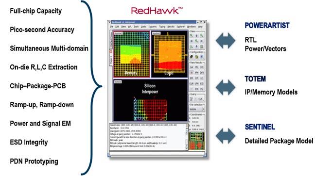 Plataforma de análisis de ruido y fiabilidad