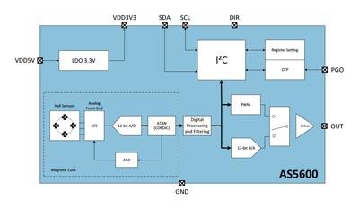Sensor de posición para reemplazar potenciómetros