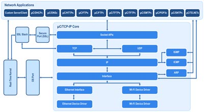 Driver TCP-IP para chip Wi-Fi