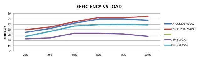 Eficiencia de la fuente de alimentación versus condiciones de carga, con diferentes tensiones de entrada. Se muestran las curvas de la XPCCB200 y otra fuente comparable de otro fabricante.