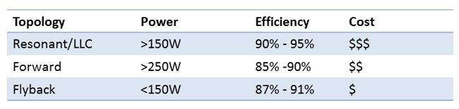 Factores que afectan la eficiencia