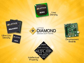 Software de flujo de diseño para FPGA