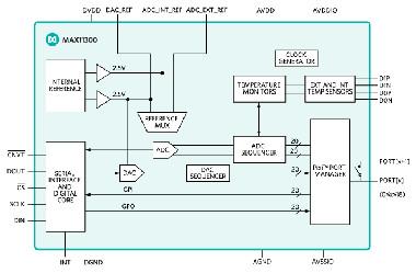Interfaces de señal mixta de veinte puertos