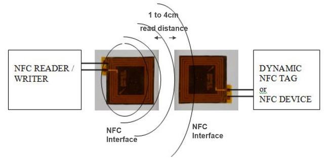 Antenas diminutas para Wi-Fi y NFC