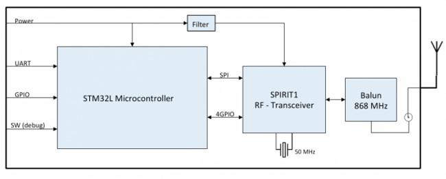 Módulo RF sub-GHz flexible