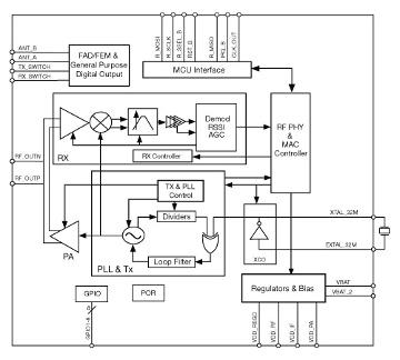 Transceptor de radiofrecuencia