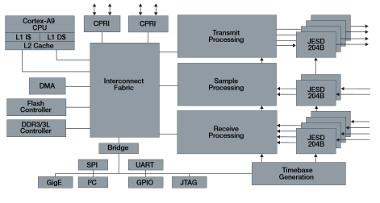 SoC totalmente programable por software para estaciones base