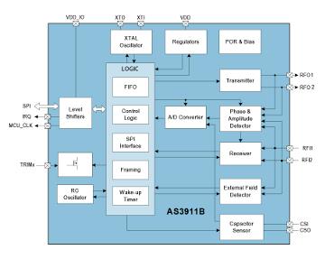 Circuito integrado lector NFC/HF