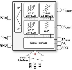 Controlador monolítico de fase y amplitud
