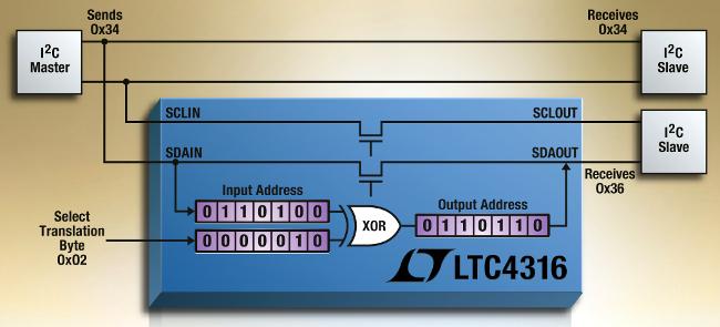 Convertidores de direcciones para bus I2C