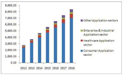 Electrónica wearable: retos y oportunidades para fabricantes de conectores