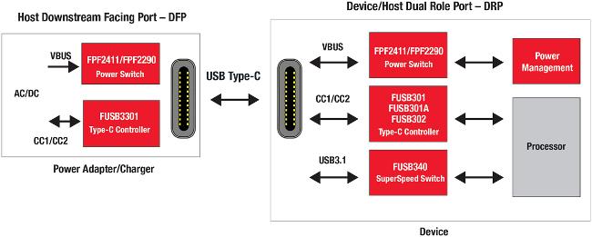Soluciones USB Tipo-C