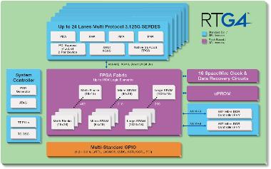 Kit de desarrollo para aplicaciones espaciales