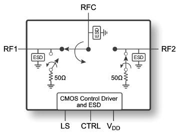 Switch RF SPDT UltraCMOS de 700 a 3800 MHz