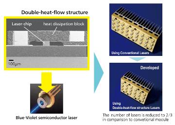 Láser semiconductor de alta potencia