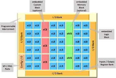 Cores IP eFPGA embebidos off-the-shelf