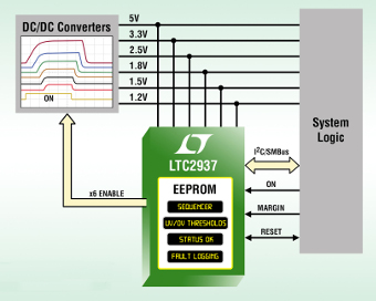 Secuenciador flexible para fuentes de alimentación programable