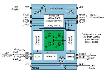 Biosensor para control del ritmo cardiaco en wearables