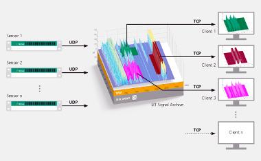 Grabador de señal definido por software