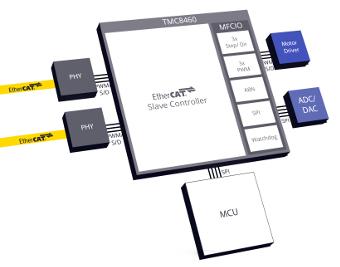 Controlador esclavo EtherCAT con periféricos I/O