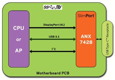 Controlador de puerto SlimPort