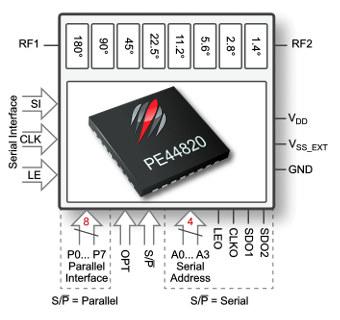 Shifter de fase digital RF