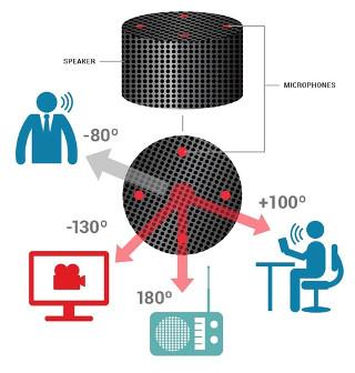 Procesador de señal digital para voz