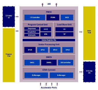 Procesador para aplicaciones en banda base