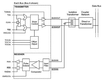 Transceptor dual con compensación