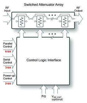 Controladores MPAC