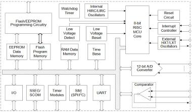 microcontrolador con memoria EEPROM