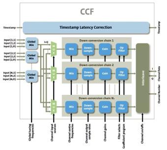 Acelerador de canalización IP