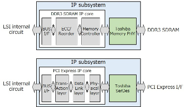 Plataformas LSI personalizadas