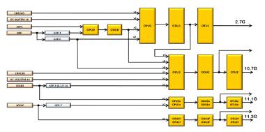 Procesadores para dispositivos de red