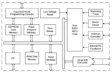 Microcontroladores de baja tensión