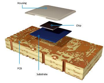 Solución de miniaturización de las capas