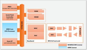 Subsistema MAC - PHY - Wi-Fi