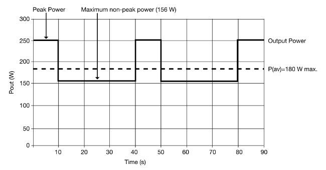 ejemplos de aplicaciones con picos de potencia