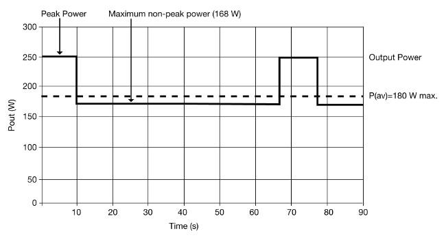 Figura 3 Potencia de pico en el tiempo