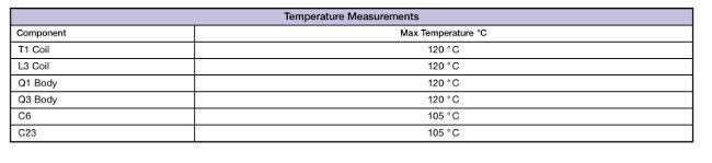 Figura 5 Tabla de medidas de temperaturas