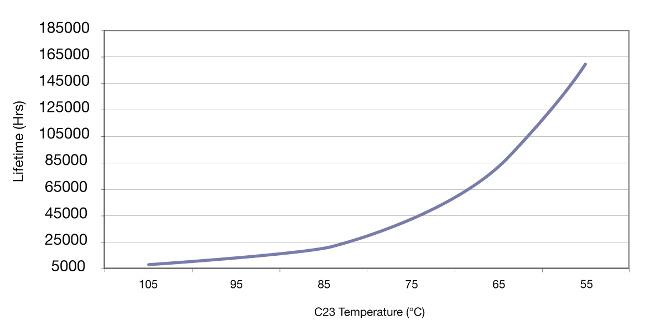 Figura 6 Temperaturas máximas del componente C23