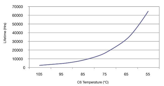 Figura 7 Temperaturas máximas del componente C6