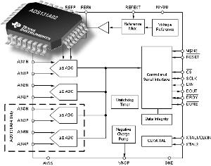 Convertidores analógico-digitales de 24 bit