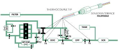 Interface cuádruple para termopar