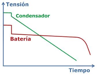 Supercondensadores ¿un reemplazo para las baterías?