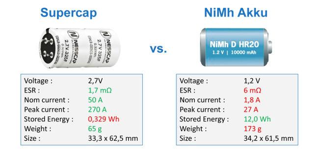 Dimensionamiento del condensador como reemplazo para las baterías